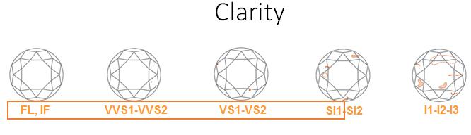 claritychart